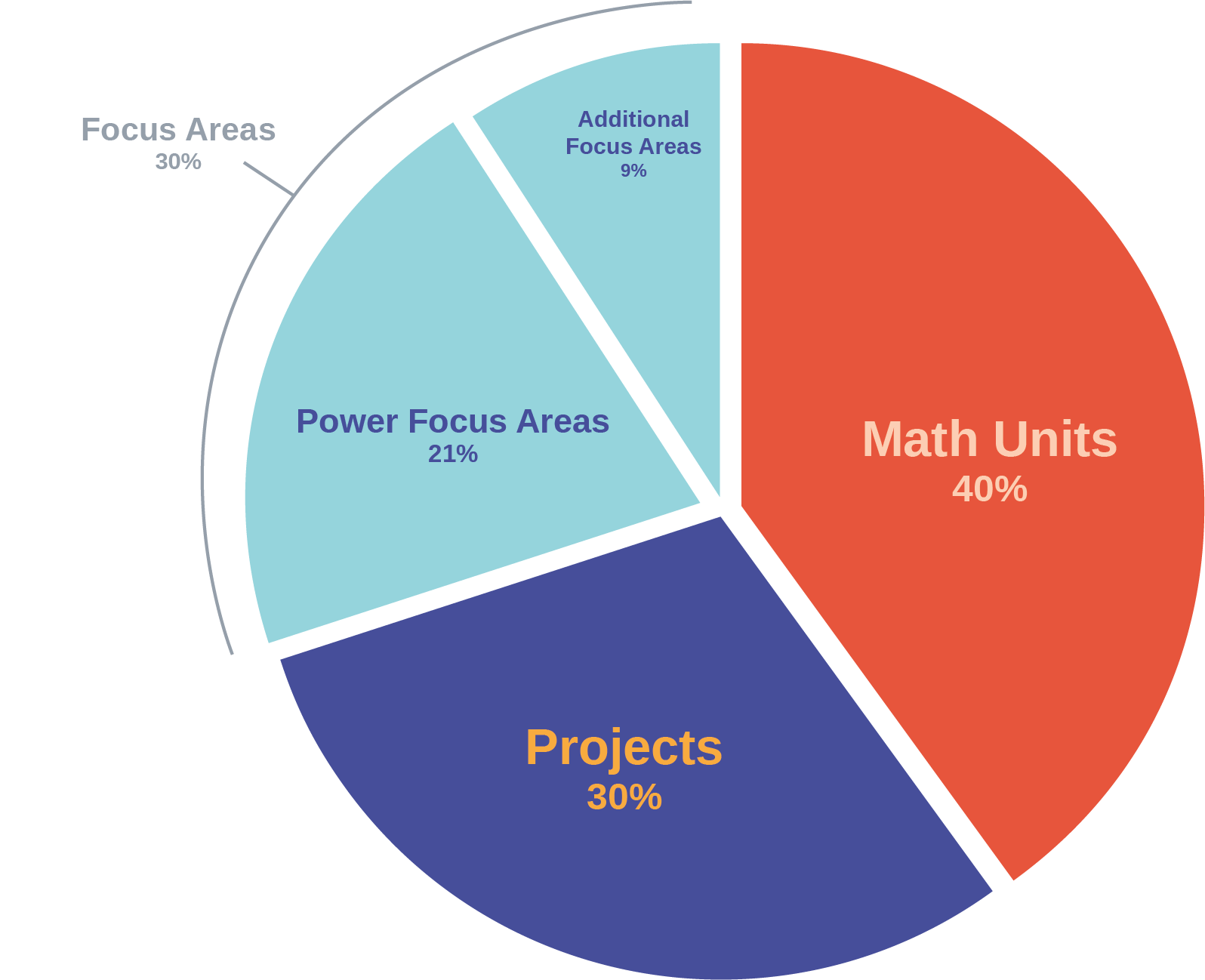 concept_unit_with_project_grading5.png